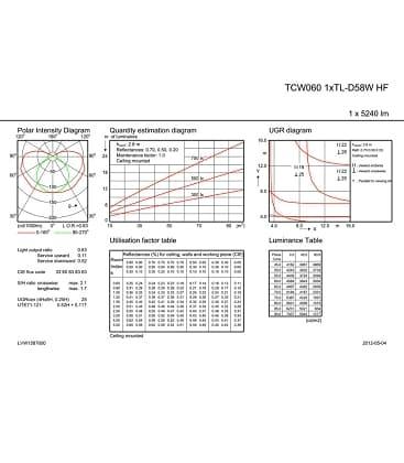 TCW060 1xTL-D58W HF IP65