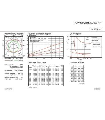 TCW060 2xTL-D36W HF IP65