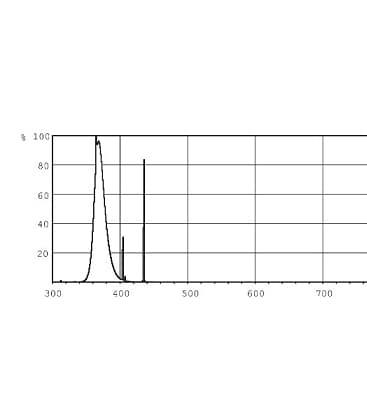Actinic BL TL-e PRO 22W-10 G10Q Insect traps