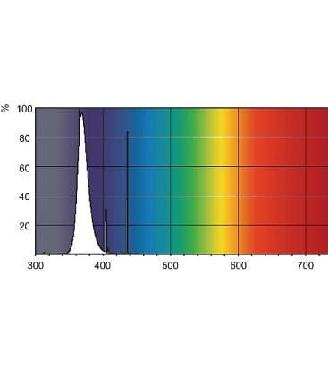 Flexo Print TL 80W/10-R G13 Reprography