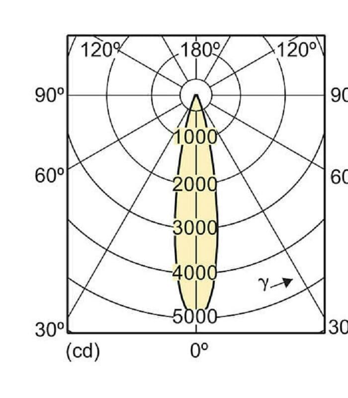 Philips Master Ledspot D 13 100w 827 Par38 25d E27 Dimm Led Lamps