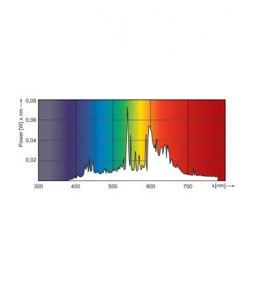 Cdm-R111 35W-830 GX8.5 10D
