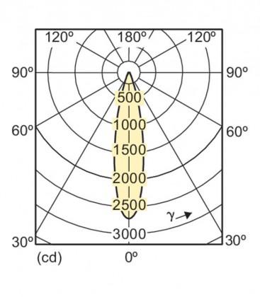 Master LEDspot LV D AR111 11-50W 12V 927 24D Dimmable