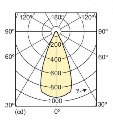 Master LEDspot LV D AR111 11-50W 12V 927 40D Gradable