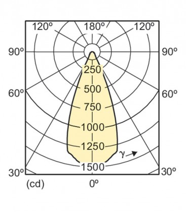 Master LEDspot LV D AR111 11-50W 12V 930 40D Regulable