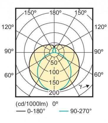 CorePro LEDtube 8W-865 C 600mm