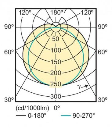 CorePro LEDtube 20W-865 C 1500mm