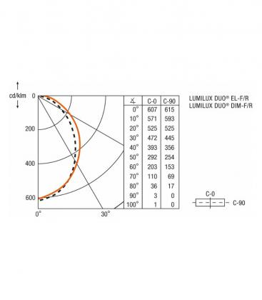 LUMILUX DUO EL-F/R 2x18W 830 HF 72088