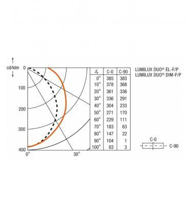 LUMILUX DUO EL-F/P 2x36W 830 HF 72086