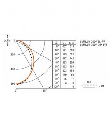 LUMILUX DUO EL-F/R 2x36W 830 HF