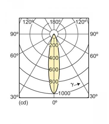Master LEDspotMV D 4-35W 930 230V GU10 25D Možnost zatemnitve