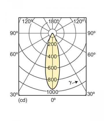 Master LEDspotMV D 5.4-50W 930 230V GU10 40D Možnost zatemnitve