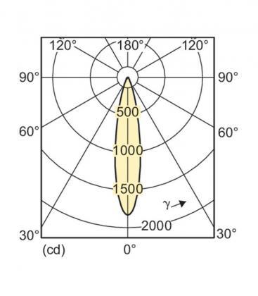Master LEDspotLV VLE 6.3-35W 827 12V MR16 24D Moznost zatemnitve